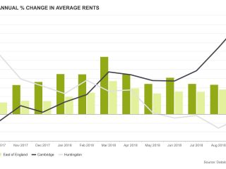 Annual Change in Average Rents in St Ives, Cambridgeshire